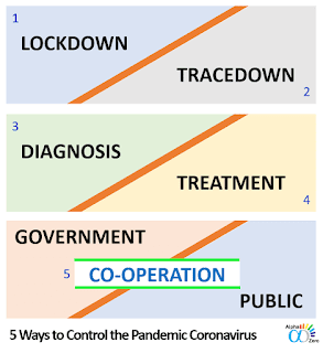 5 important steps to control the pandemic coronavirus (Lockdown, Trace-down, diagnosis, treatment, and co-operation between government & public)