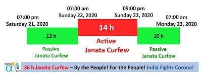 Active and passive time of janata curfew