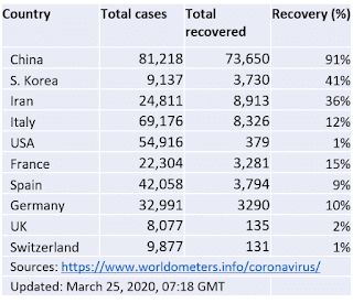 Coronavirus total cases and recovered cases