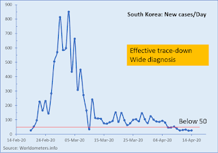 New Coronavirus infected cases in South Korea - Flattening the curve