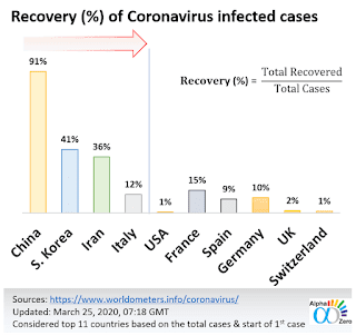 Recovery chart of COVID-19 cases
