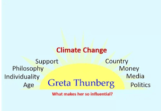 Greta thunberg - what makes her popular - age, individuality, philosophy, support, country, money, media, politics.