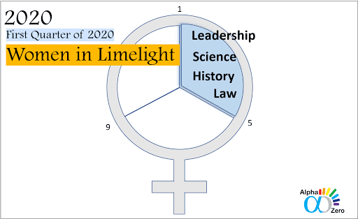 First quarter of 2020: Trending Women in the limelight - Leadership, science, history and law